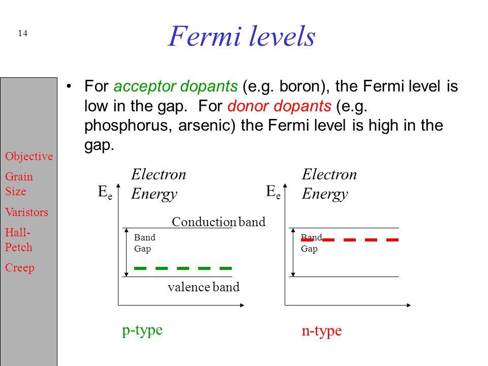 Fermi levels