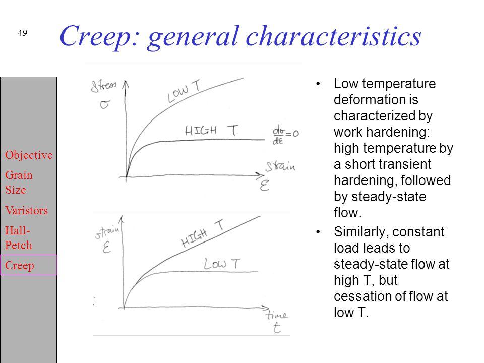 Creep: general characteristics