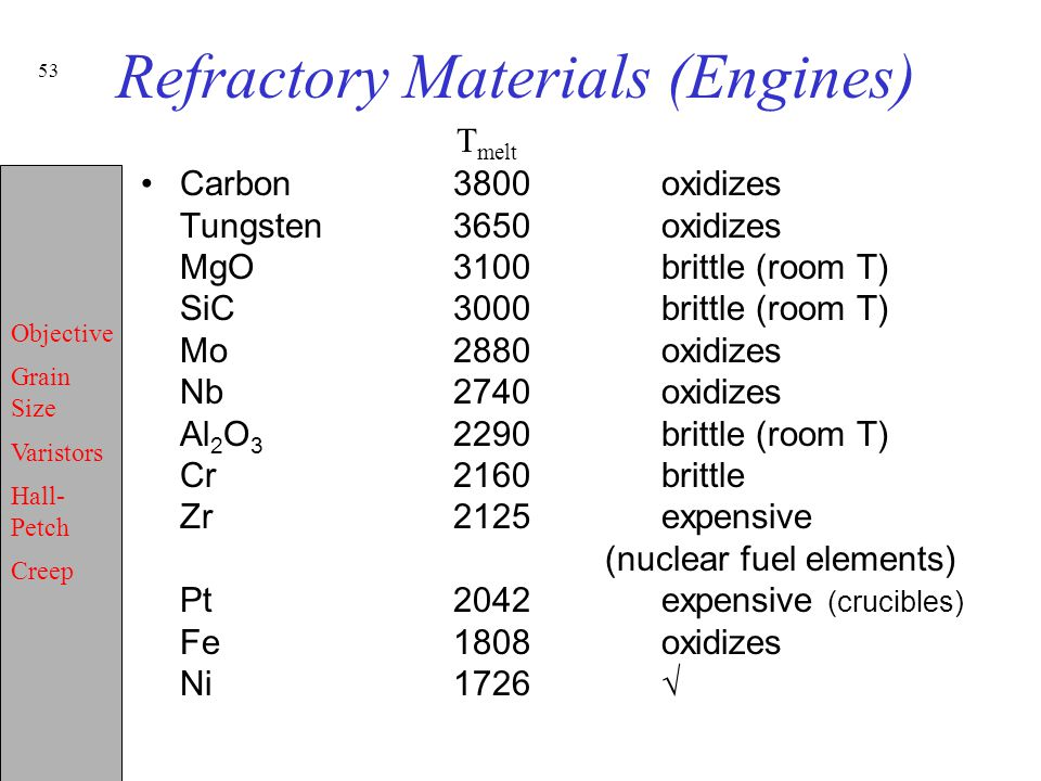 Refractory Materials (Engines)