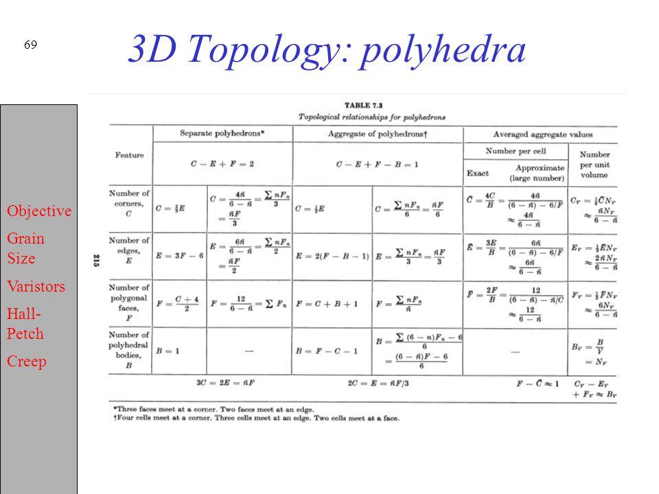 3D Topology: polyhedra