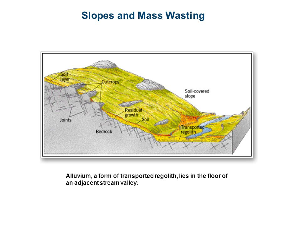 Slopes and Mass Wasting