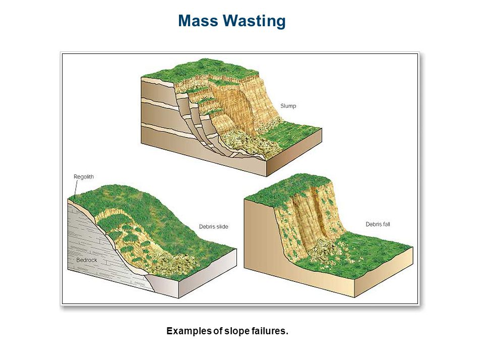 Mass Wasting Examples of slope failures.