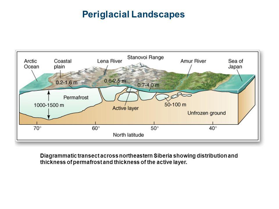 Periglacial Landscapes