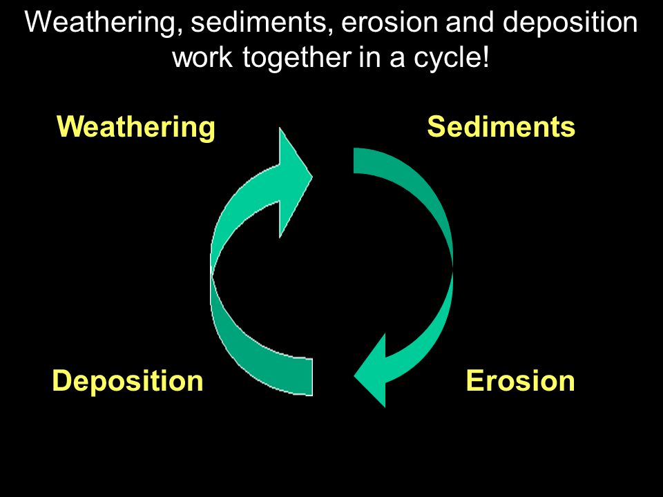 Weathering, sediments, erosion and deposition work together in a cycle!