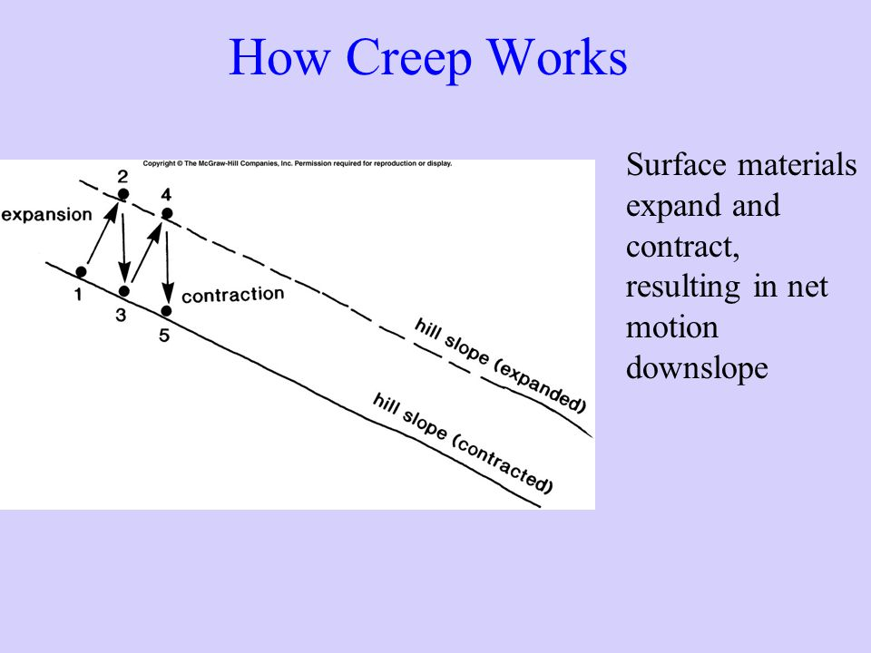 How Creep Works Surface materials expand and contract, resulting in net motion downslope