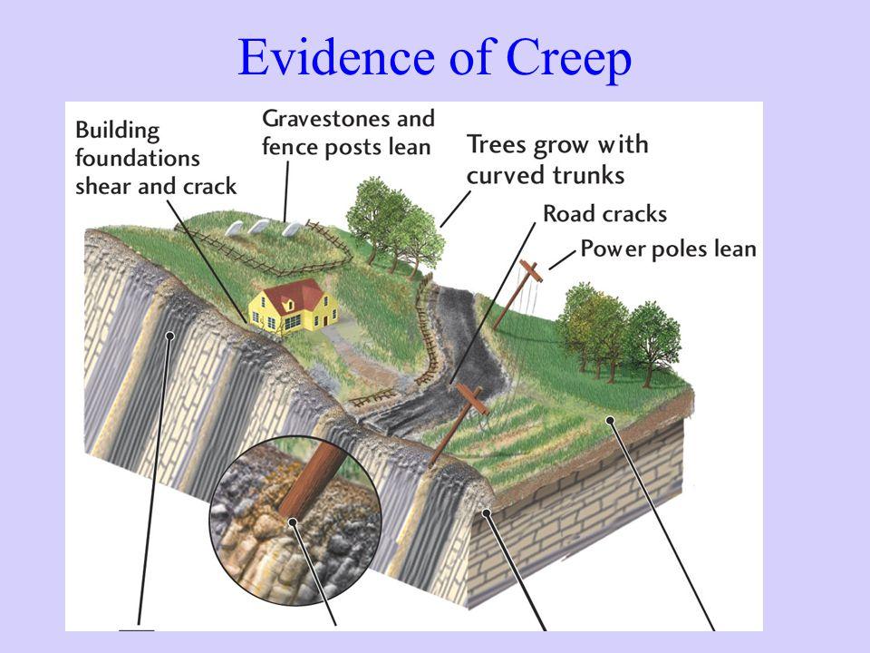 Evidence of Creep