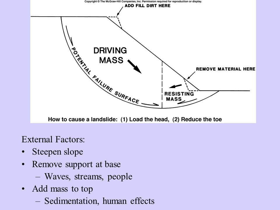 External Factors: Steepen slope. Remove support at base. Waves, streams, people. Add mass to top.