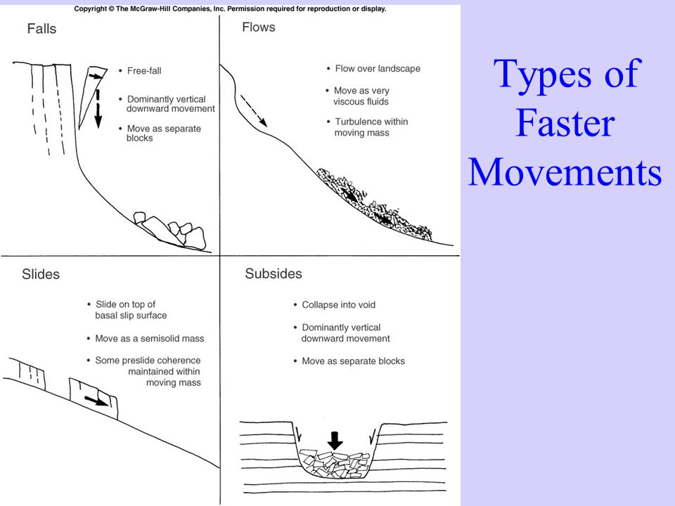 Types of Faster Movements