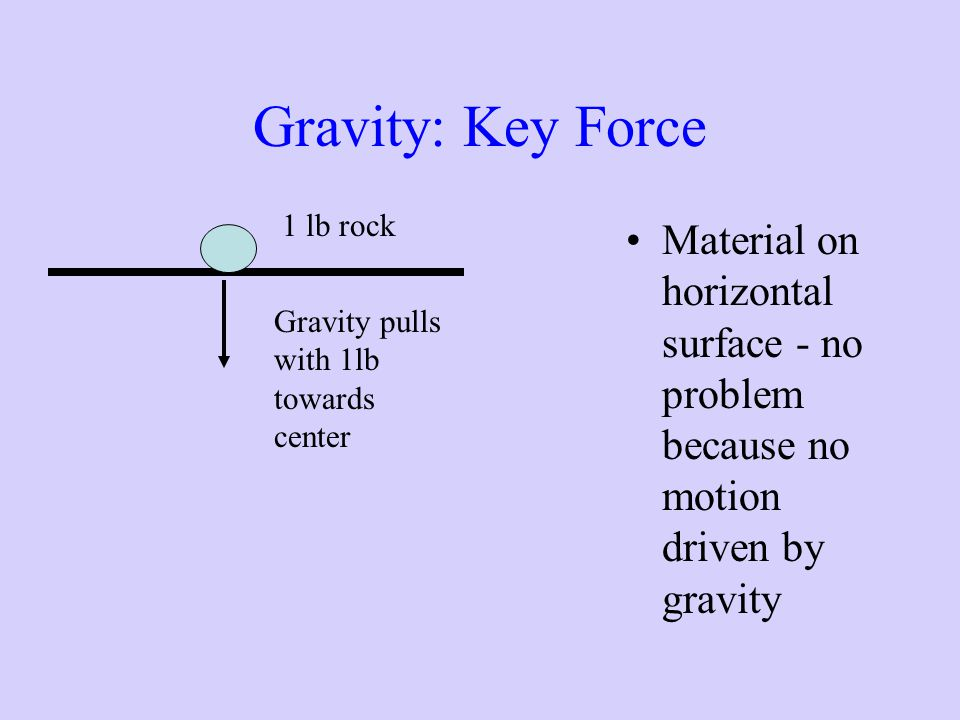 Gravity: Key Force 1 lb rock. Material on horizontal surface - no problem because no motion driven by gravity.