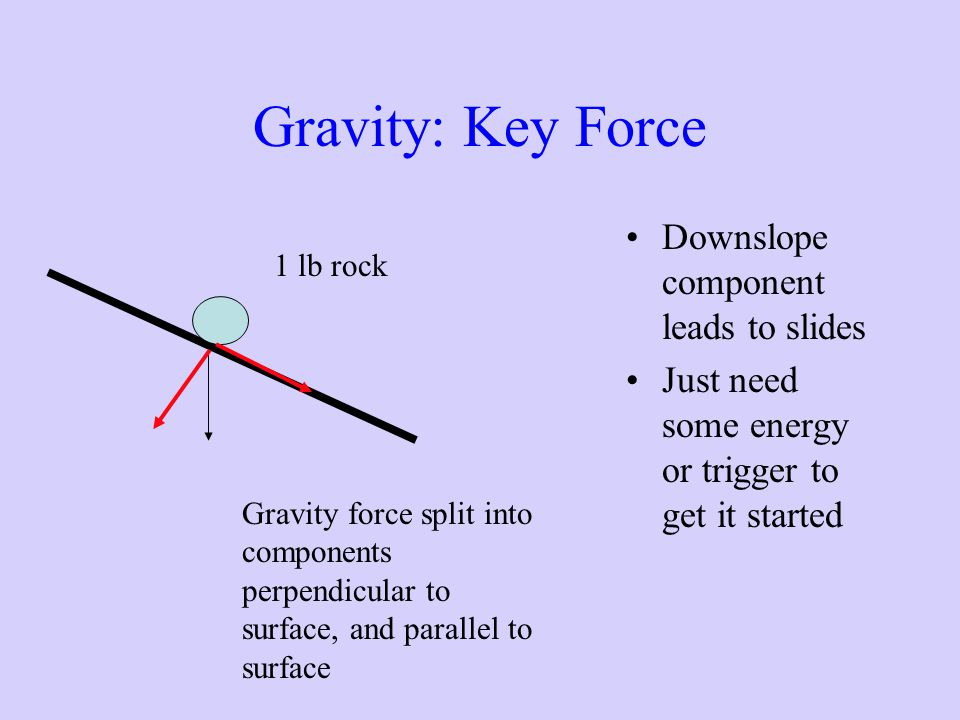 Gravity: Key Force Downslope component leads to slides