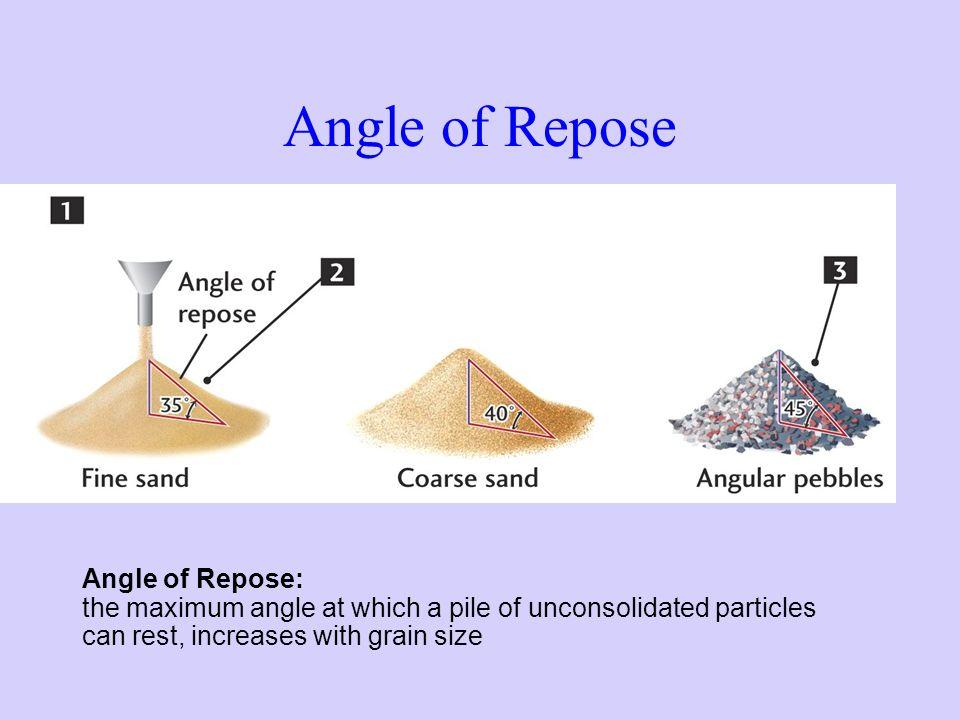 Angle of Repose Angle of Repose: