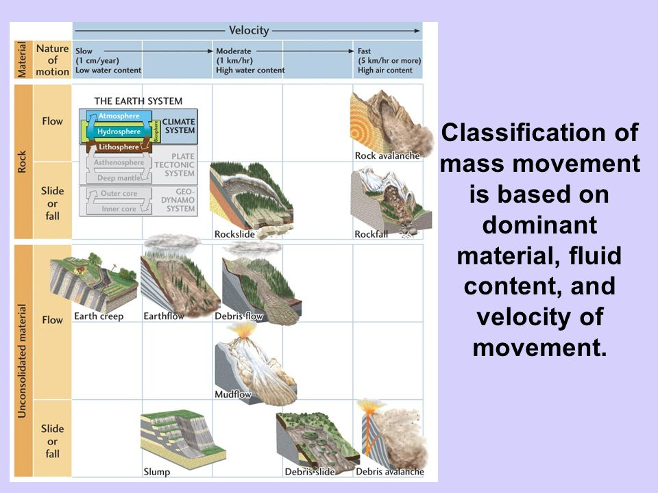 Classification of mass movement is based on