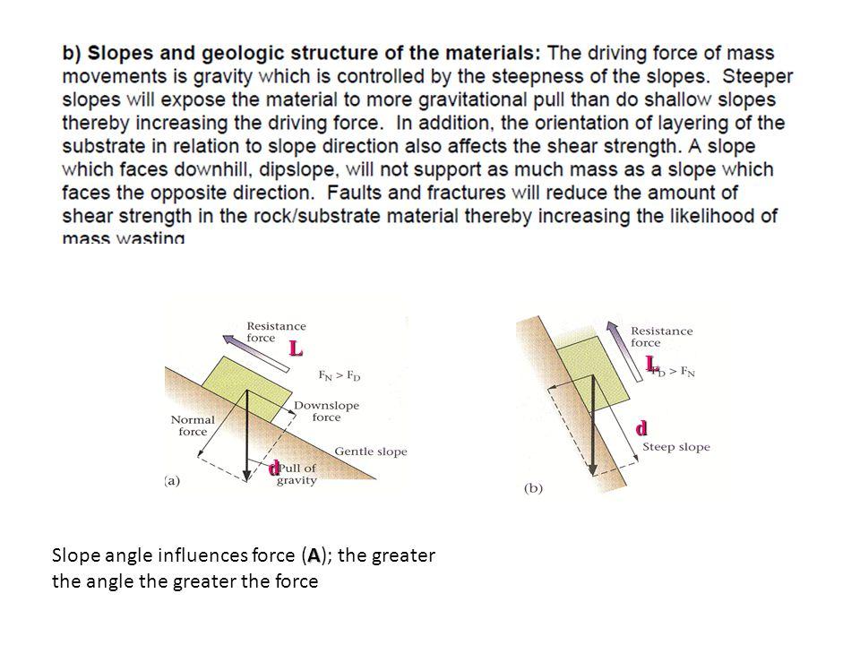 d L d L Slope angle influences force (A); the greater the angle the greater the force