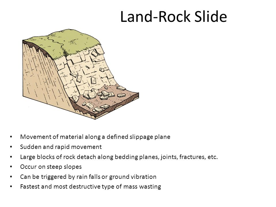 Land-Rock Slide Movement of material along a defined slippage plane