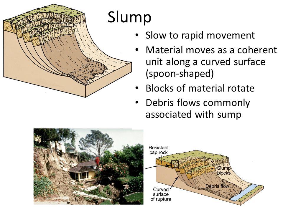 Slump Slow to rapid movement
