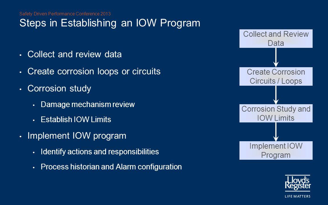 Steps in Establishing an IOW Program