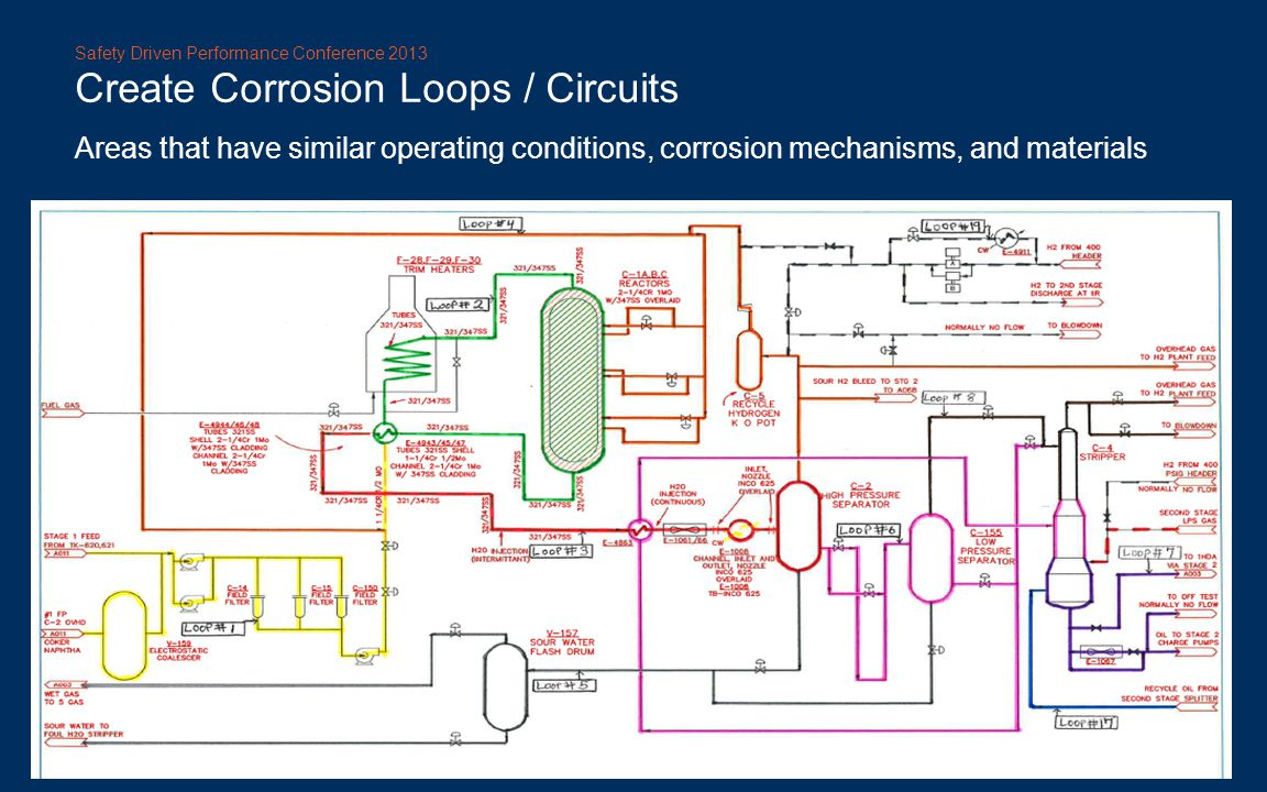 Create Corrosion Loops / Circuits