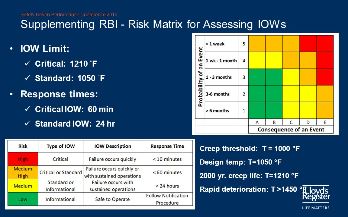 Supplementing RBI - Risk Matrix for Assessing IOWs