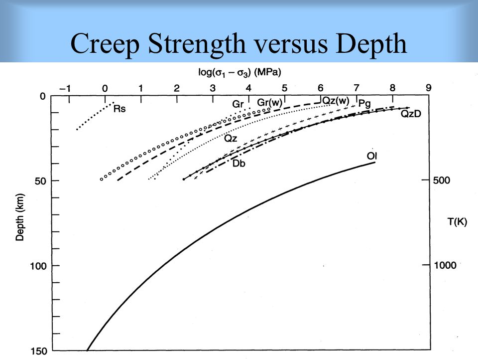 Creep Strength versus Depth