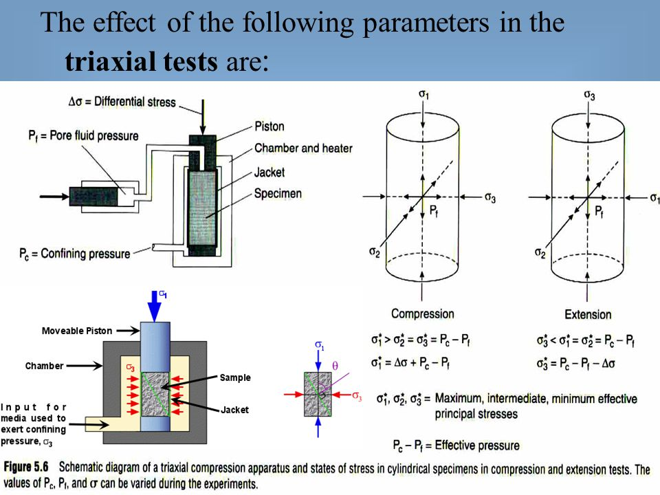 The effect of the following parameters in the triaxial tests are: