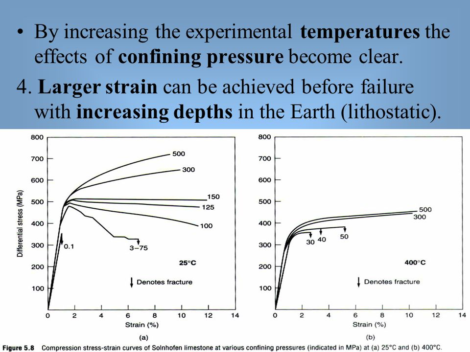 By increasing the experimental temperatures the effects of confining pressure become clear.