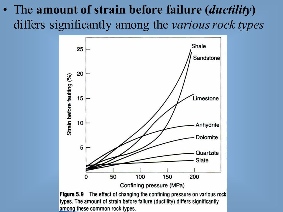 The amount of strain before failure (ductility) differs significantly among the various rock types