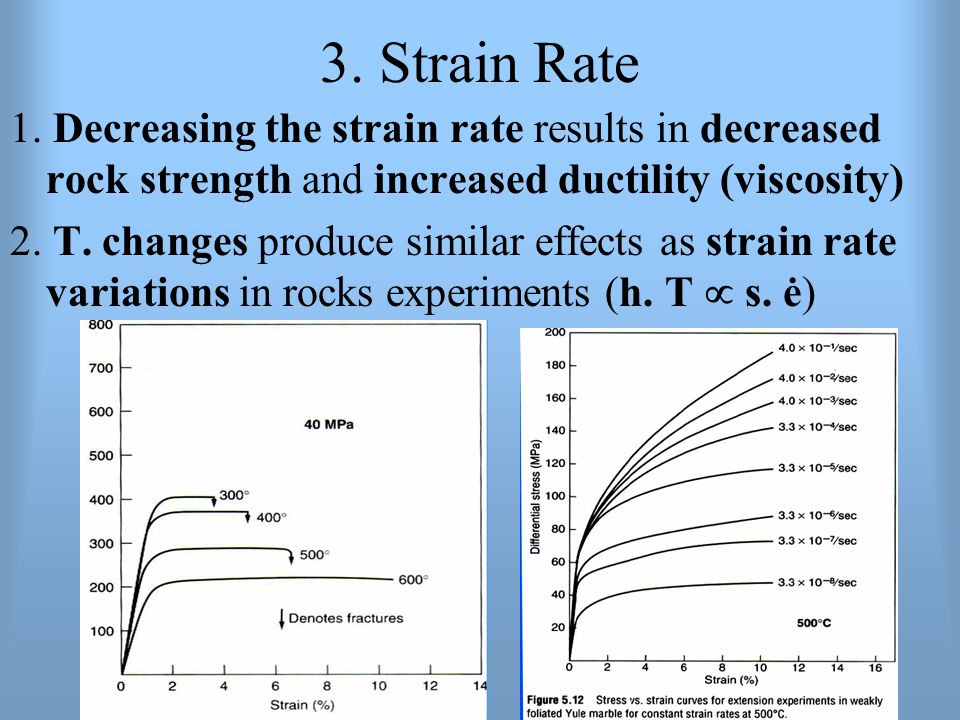 3. Strain Rate 1. Decreasing the strain rate results in decreased rock strength and increased ductility (viscosity)