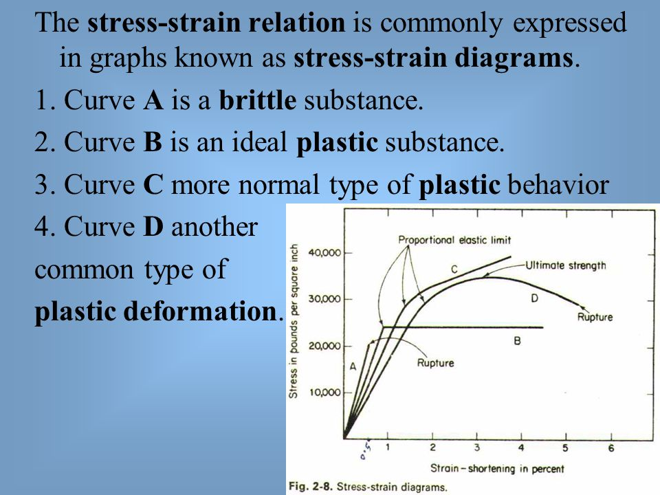 The stress-strain relation is commonly expressed in graphs known as stress-strain diagrams.