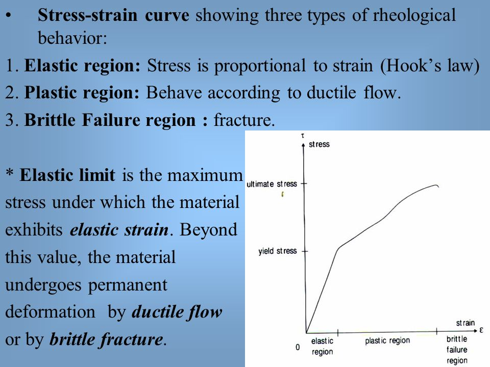 Stress-strain curve showing three types of rheological behavior: