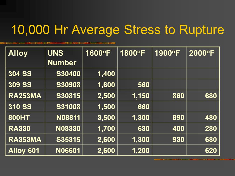 10,000 Hr Average Stress to Rupture