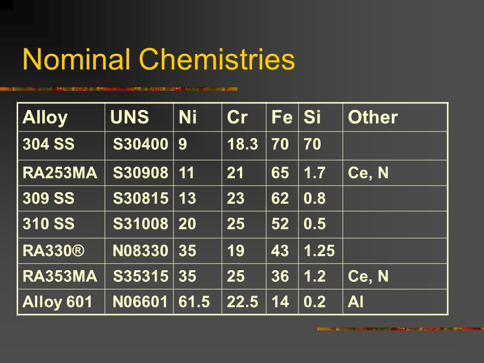 Nominal Chemistries Alloy UNS Ni Cr Fe Si Other 304 SS S30400 9 18.3