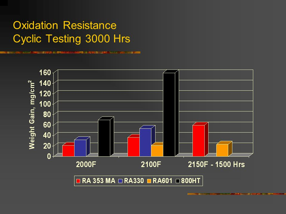 Oxidation Resistance Cyclic Testing 3000 Hrs
