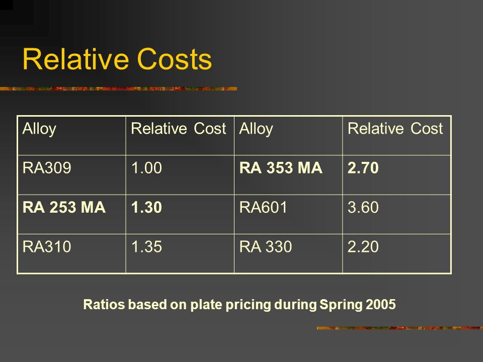 Relative Costs Alloy Relative Cost RA309 1.00 RA 353 MA 2.70 RA 253 MA