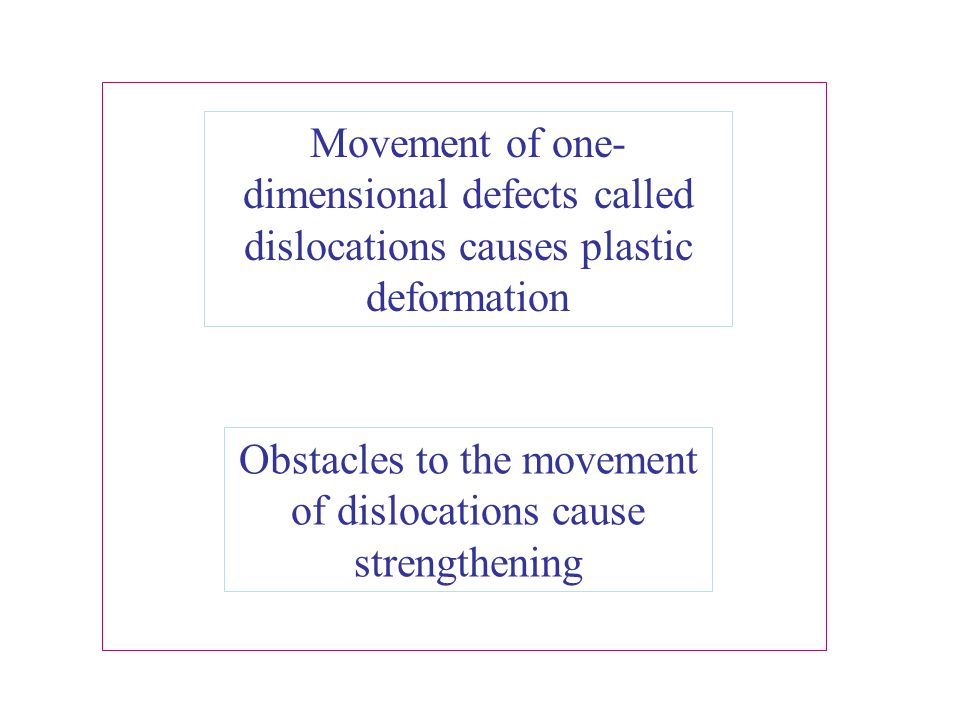 Obstacles to the movement of dislocations cause strengthening
