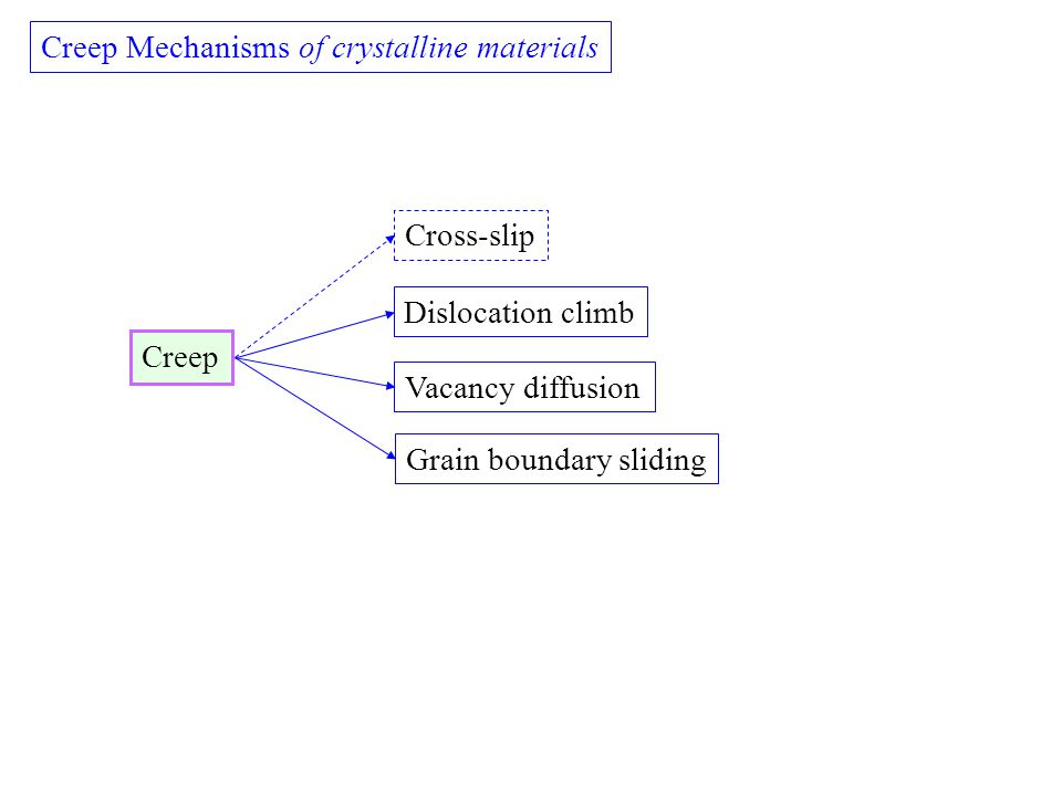 Creep Mechanisms of crystalline materials