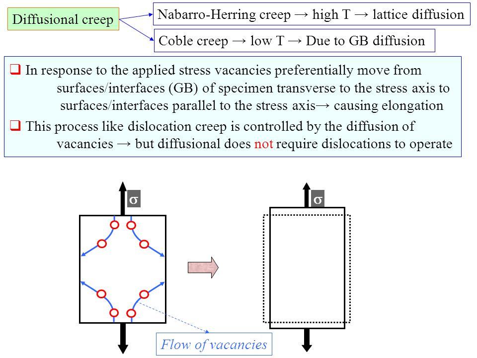 Nabarro-Herring creep → high T → lattice diffusion