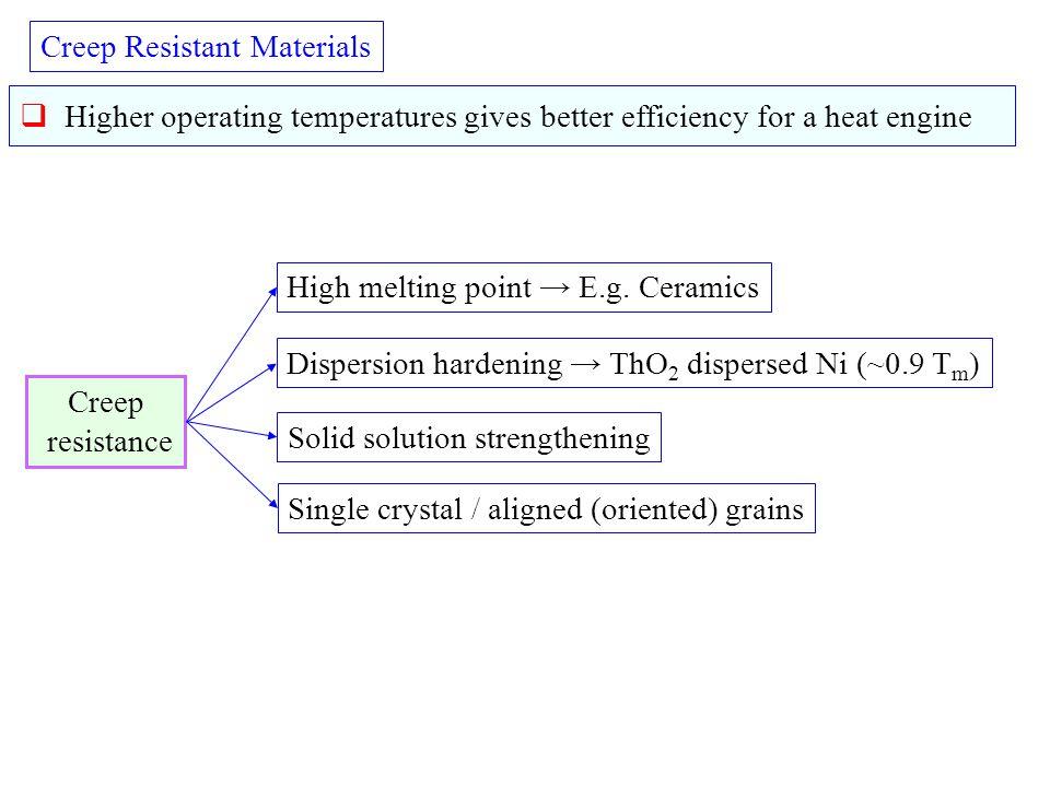 Creep Resistant Materials
