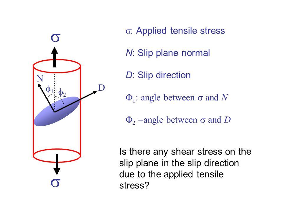 s s s: Applied tensile stress N: Slip plane normal D: Slip direction N