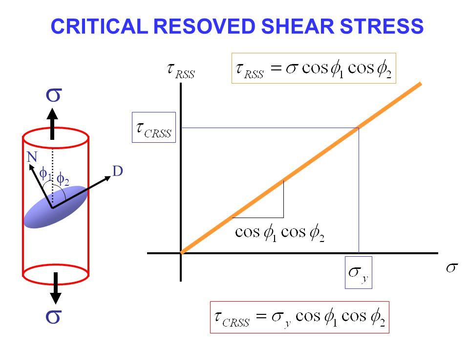 CRITICAL RESOVED SHEAR STRESS