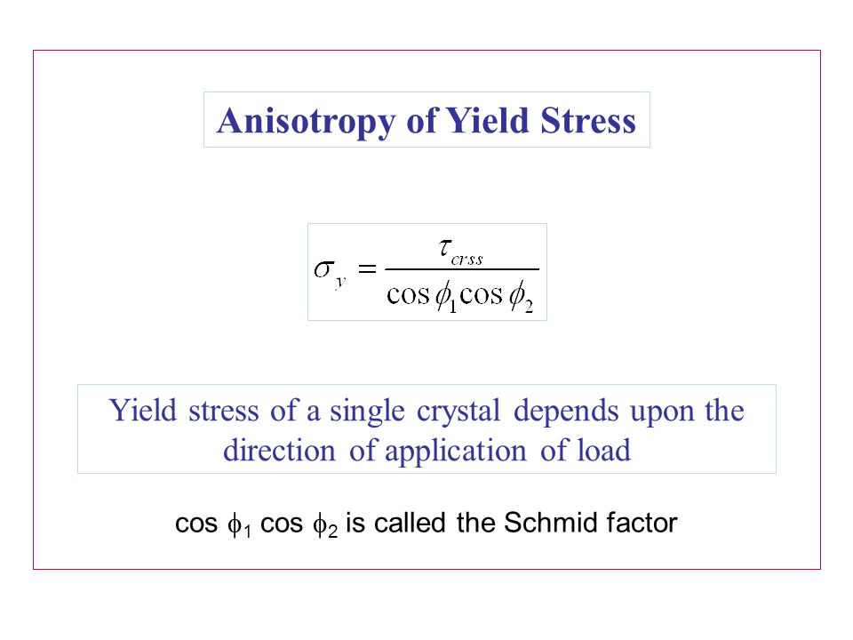 Anisotropy of Yield Stress