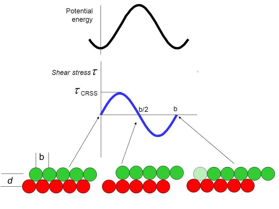 Potential energy Shear stress  CRSS b/2 b b d