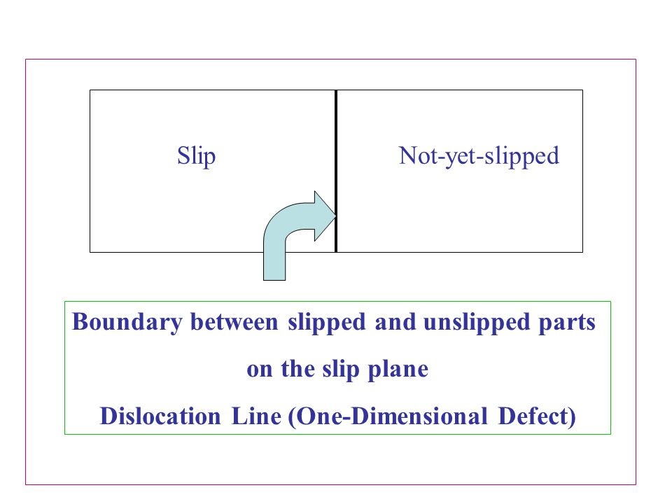 Boundary between slipped and unslipped parts on the slip plane