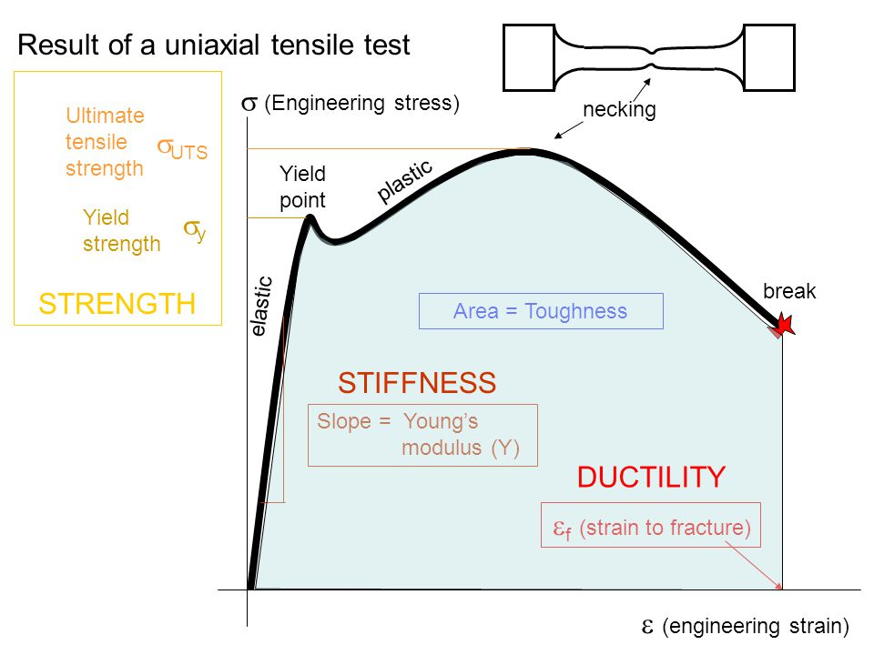 Result of a uniaxial tensile test