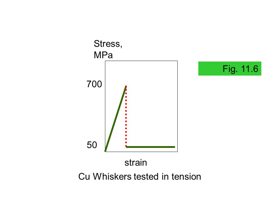 Cu Whiskers tested in tension