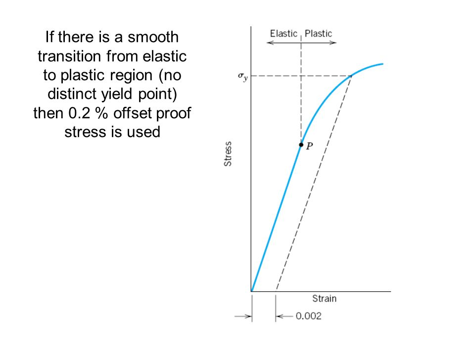 If there is a smooth transition from elastic to plastic region (no distinct yield point) then 0.2 % offset proof stress is used