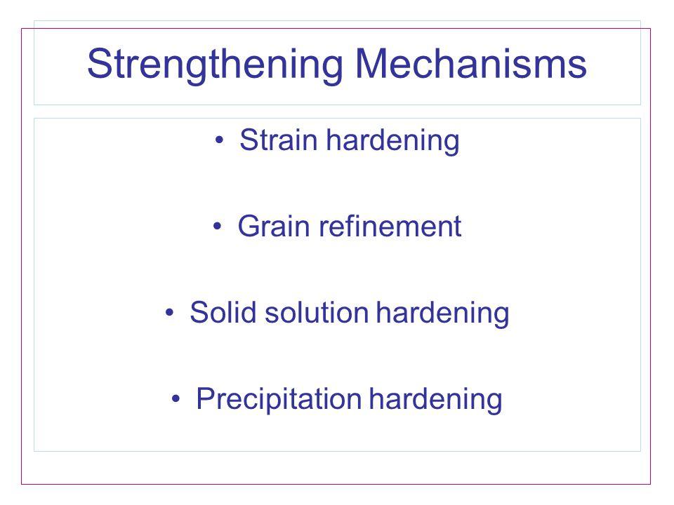 Strengthening Mechanisms