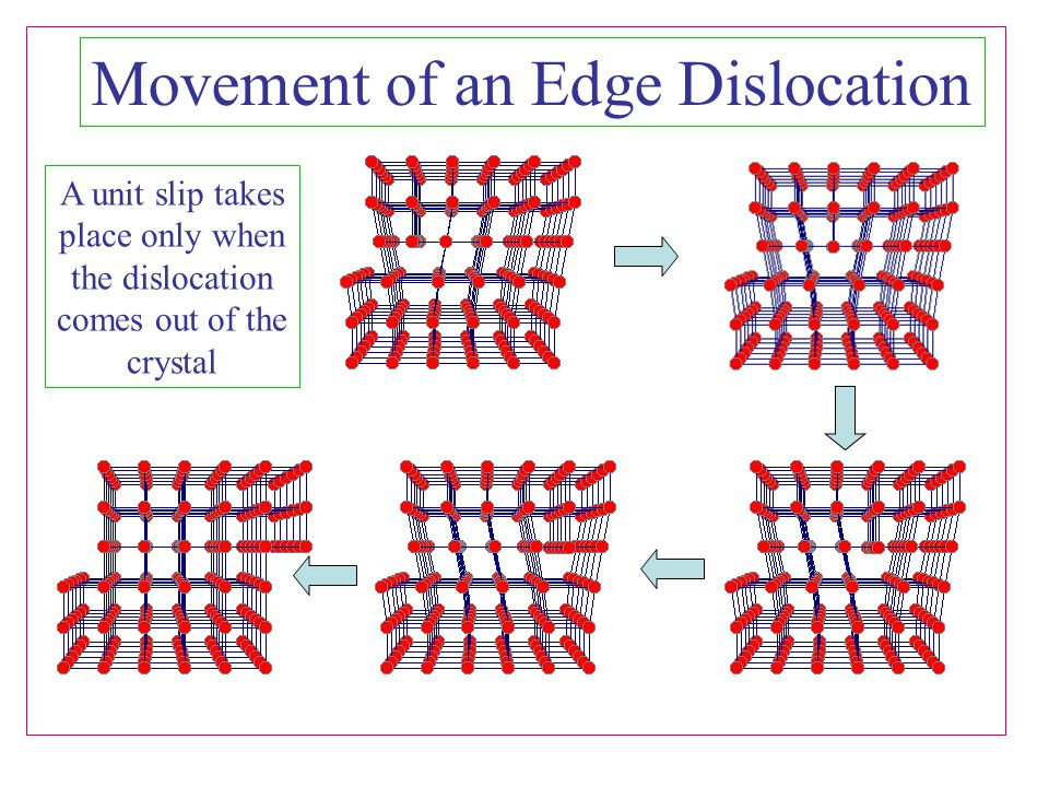 Movement of an Edge Dislocation
