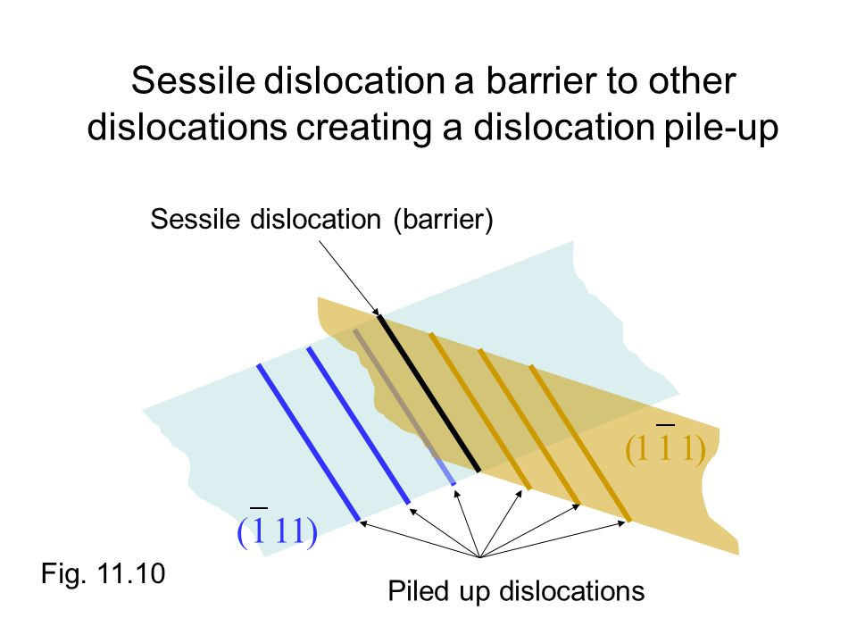 Sessile dislocation a barrier to other dislocations creating a dislocation pile-up