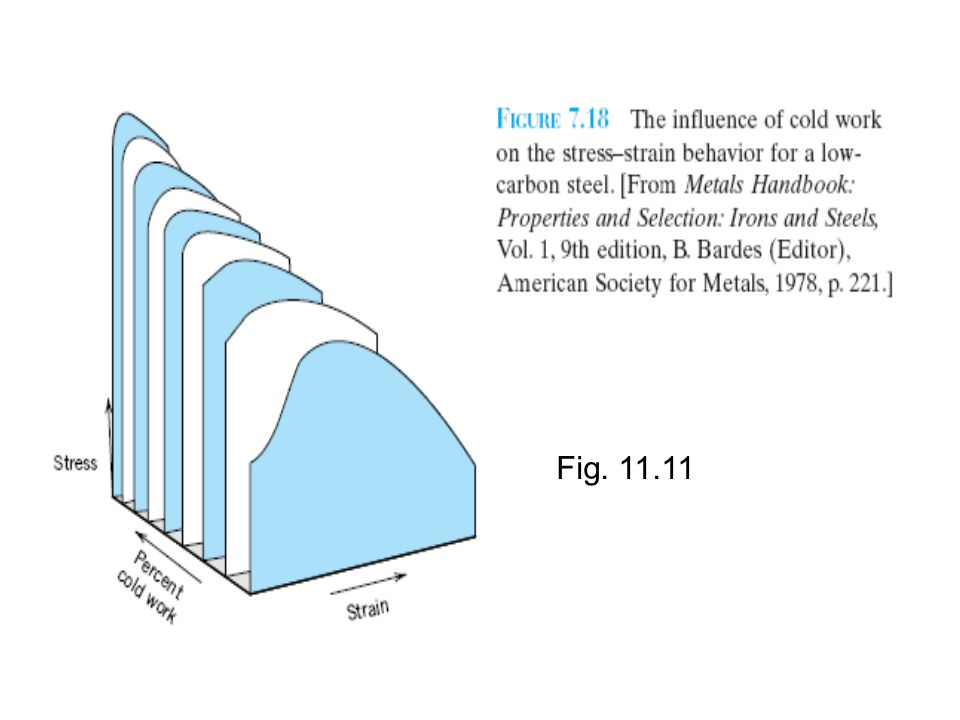 Fig. 11.11