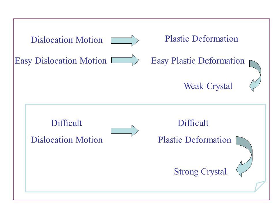 Easy Dislocation Motion Easy Plastic Deformation
